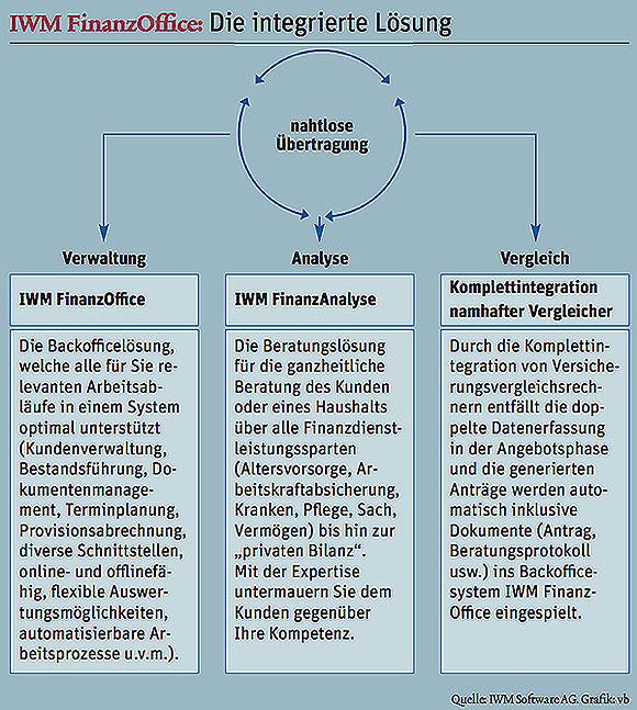 IWM-FinanzOffice beste Maklersoftware