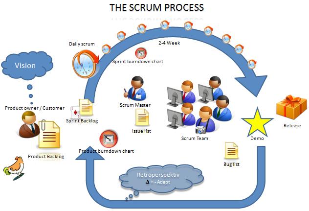 Softwareentwicklungsprozess  IWM Software AG