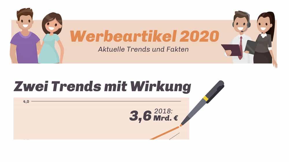 Werbeartikeltrends 2020